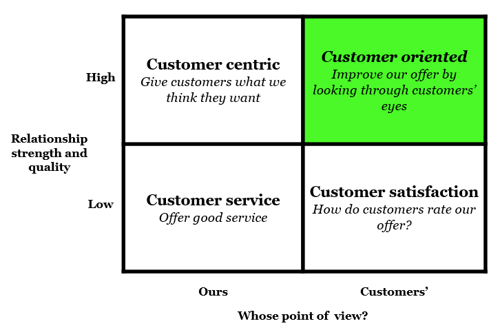 Customer Oriented